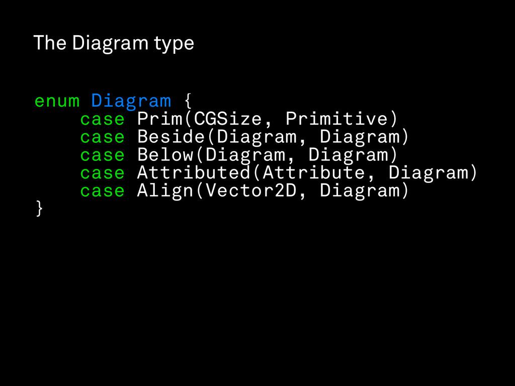 The Diagram type enum Diagram { case Prim(CGSiz...