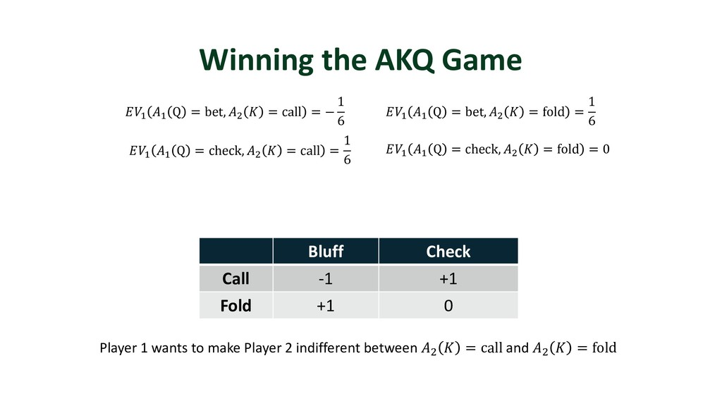 Winning the AKQ Game Bluff Check Call -1 +1 Fol...