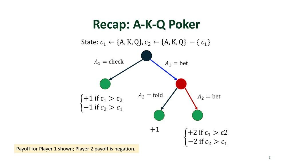 """Recap: A-K-Q Poker 2 State: """" ← A, K, Q , c) ← ..."""