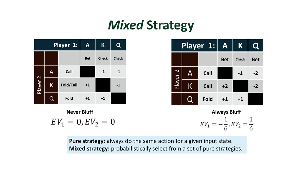 Mixed Strategy Player 1: A K Q Bet Check Bet Pl...