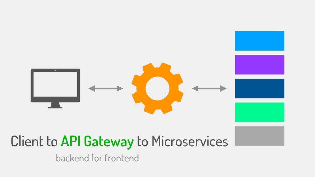 Client to API Gateway to Microservices backend ...