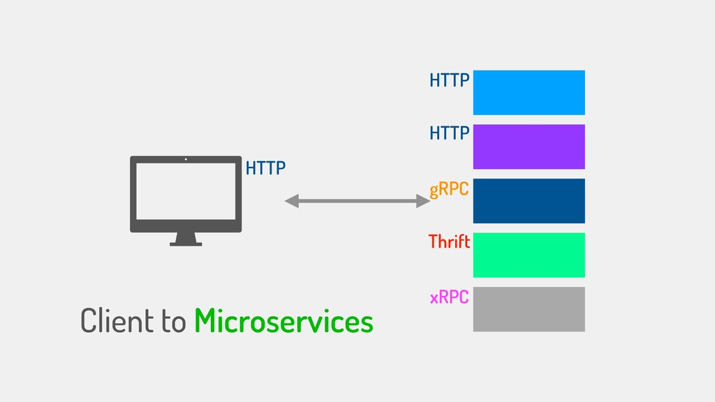 Client to Microservices HTTP HTTP HTTP gRPC Thr...
