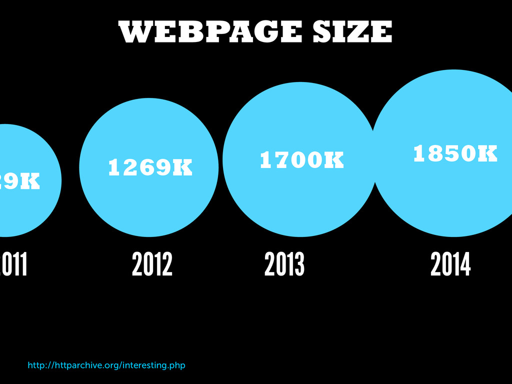 WEBPAGE SIZE http://httparchive.org/interesting...