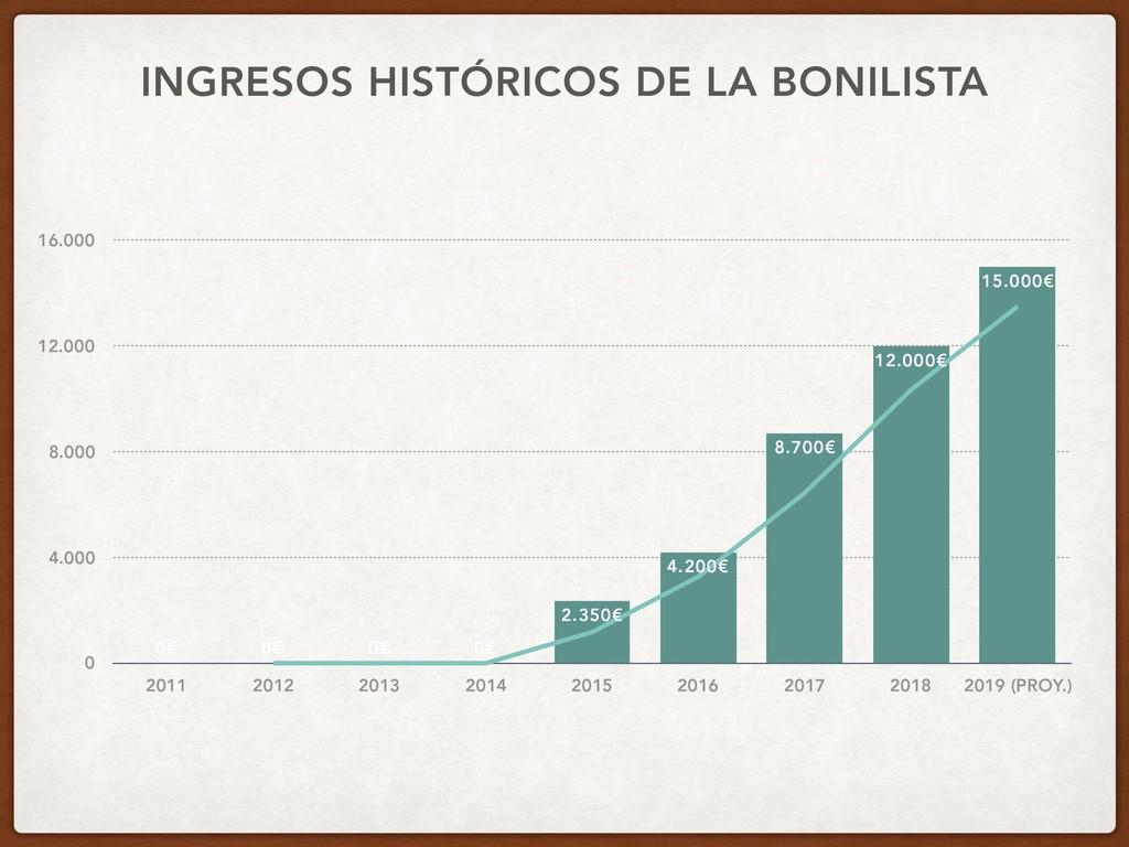 INGRESOS HISTÓRICOS DE LA BONILISTA 0 4.000 8.0...