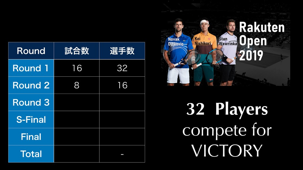 32 Players compete for VICTORY 3PVOE ࢼ߹ બख 3P...