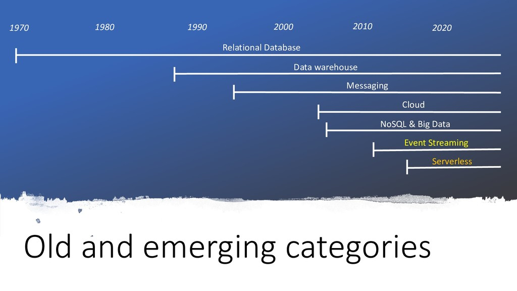 Old and emerging categories Relational Database...