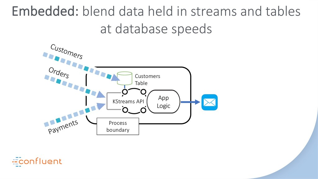 Process boundary Orders Payments KStreams API C...