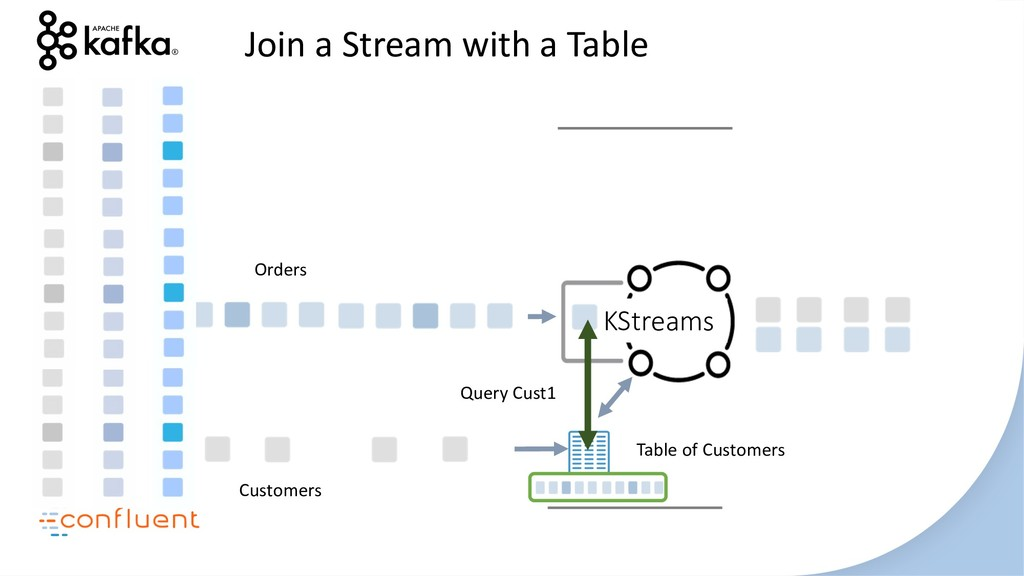 KStreams Join a Stream with a Table Customers O...