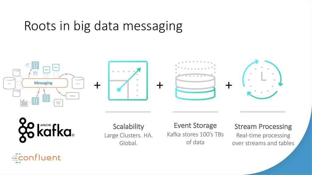 Event Storage Kafka stores 100's TBs of data St...