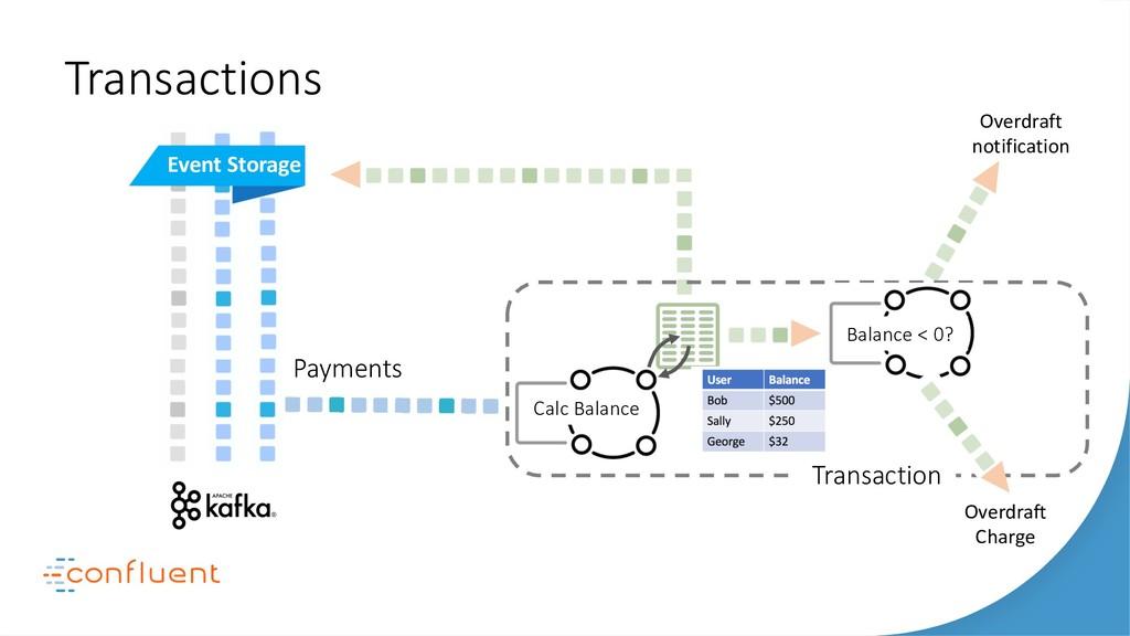Calc Balance Payments Event Storage Transaction...