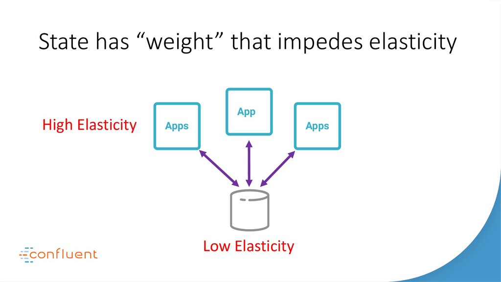 """State has """"weight"""" that impedes elasticity Apps..."""