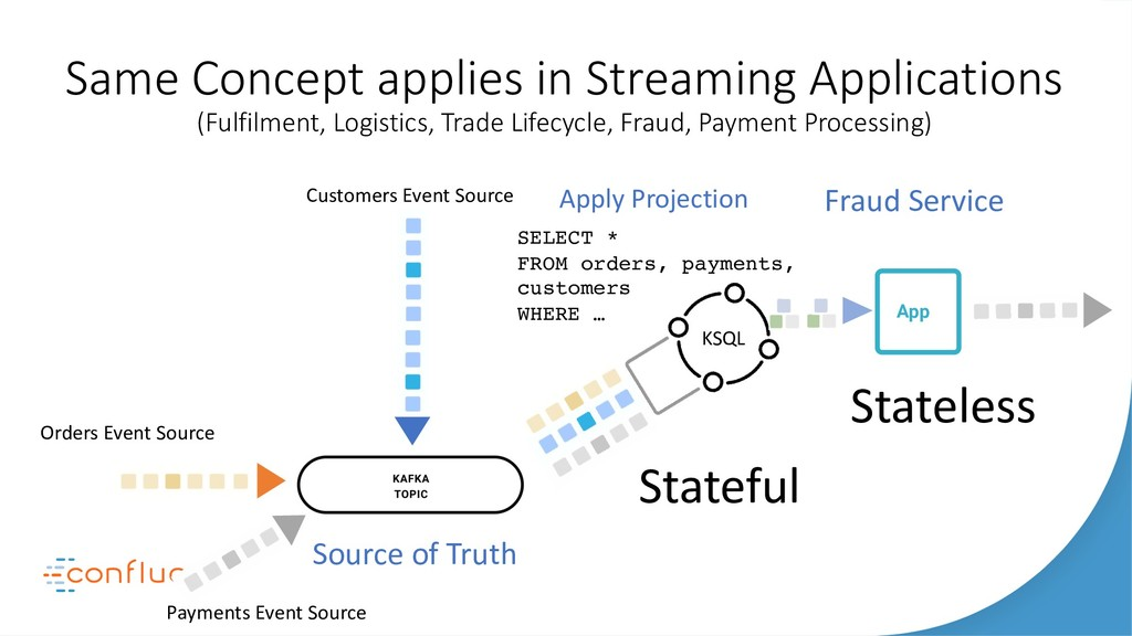 Same Concept applies in Streaming Applications ...