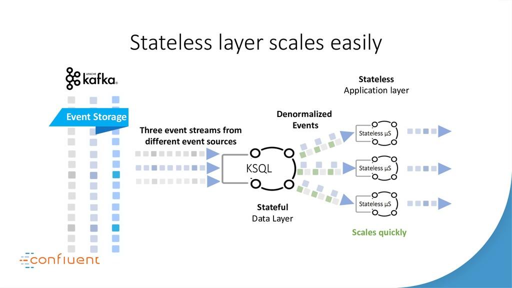 Stateless layer scales easily KSQL Stateful Dat...