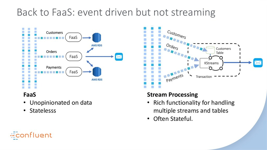 Back to FaaS: event driven but not streaming St...