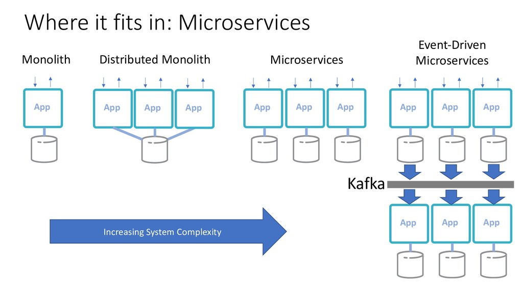 Increasing System Complexity Apps Monitoring Se...