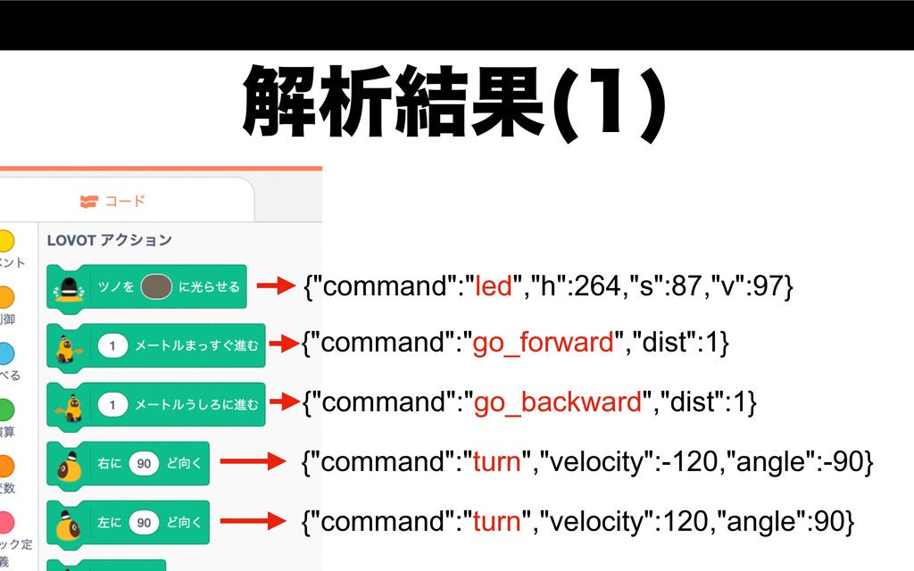 "ղੳ݁Ռ   {""command"":""led"",""h"":264,""s"":87,""v"":97}..."