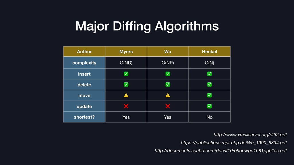 Major Diffing Algorithms Author Myers Wu Heckel ...