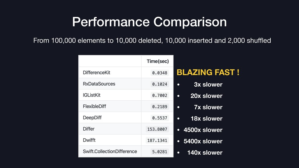 Performance Comparison • 3x slower • 20x slower...