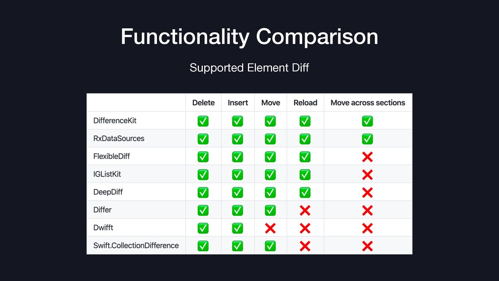 Functionality Comparison Supported Element Diff