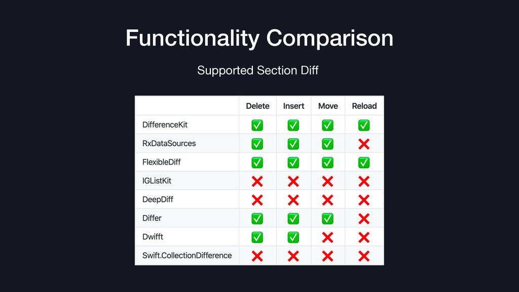 Functionality Comparison Supported Section Diff