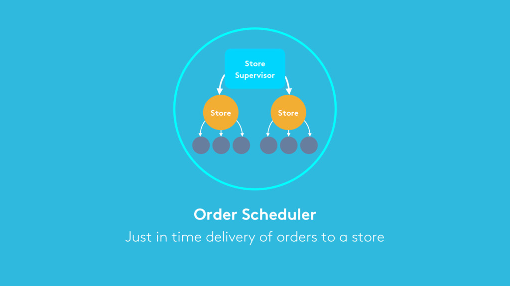 Order Scheduler Just in time delivery of orders...