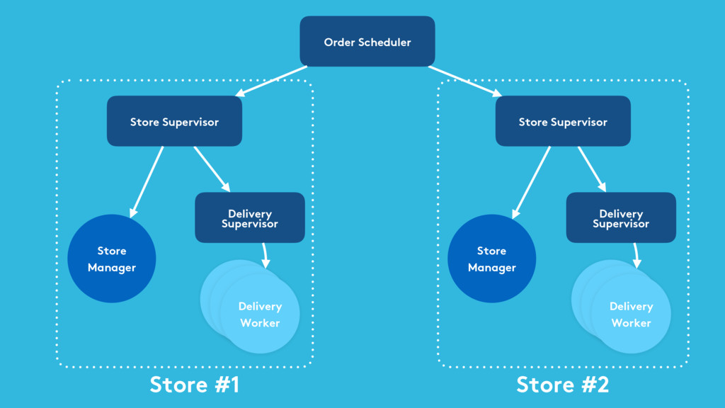 Store #1 Store #2 Order Scheduler Store Supervi...