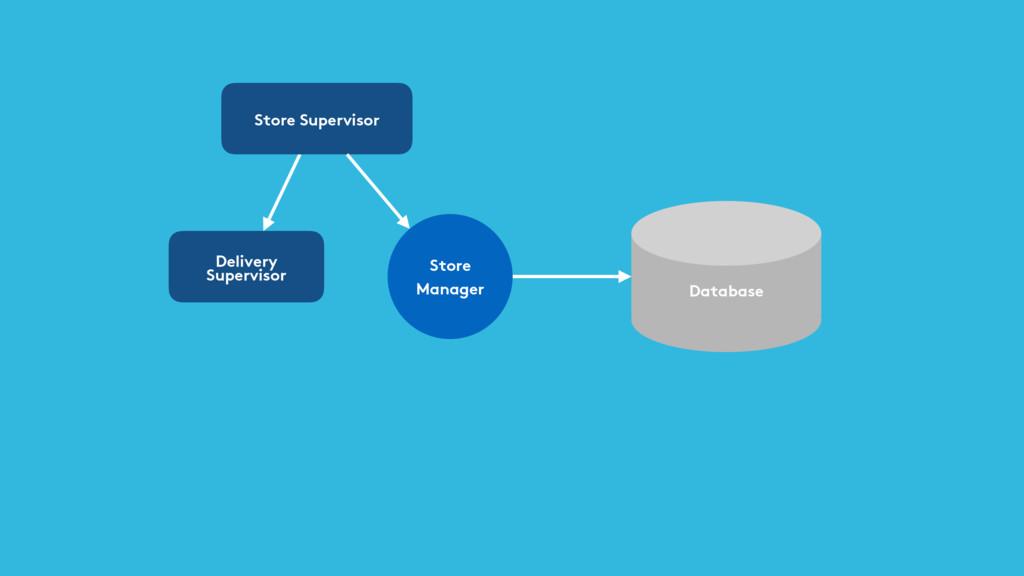 Database Store Supervisor Store Manager Deliver...