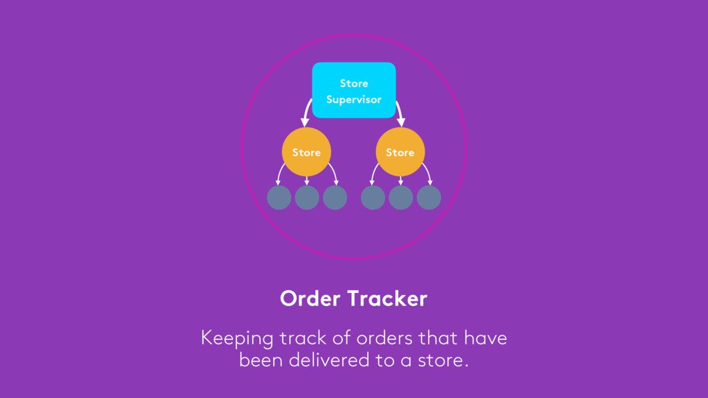 Order Tracker Keeping track of orders that have...