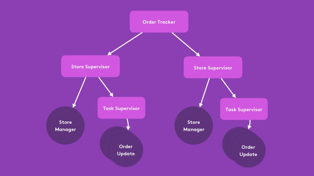 Store Supervisor Store Manager Order Tracker Ta...