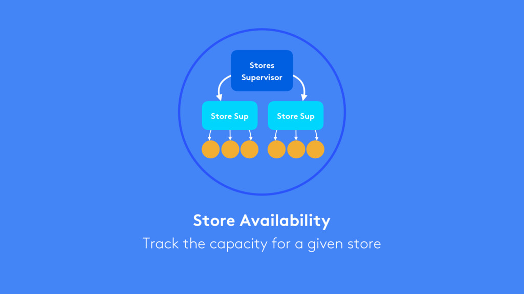 Store Availability Track the capacity for a giv...