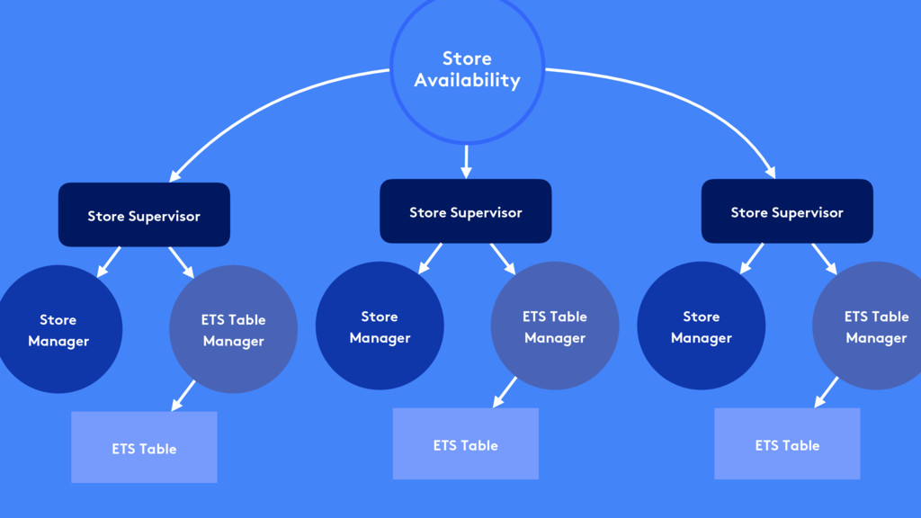 Store Availability Store Supervisor ETS Table S...