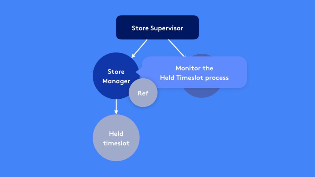 Store Supervisor Store Manager Held timeslot ET...