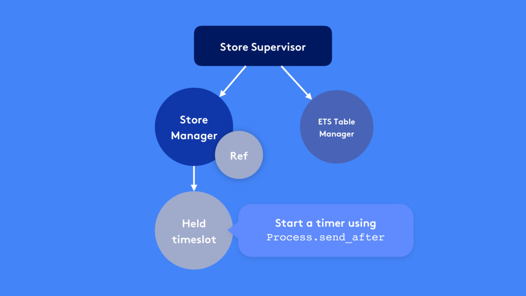 Store Supervisor Store Manager Held timeslot Re...