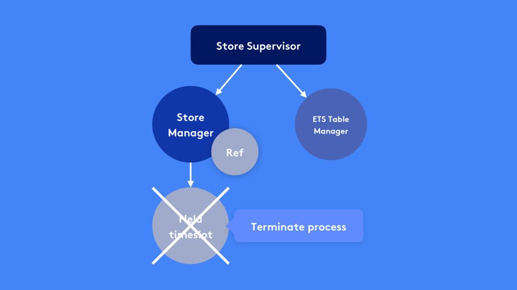 Store Supervisor Store Manager Held timeslot Te...