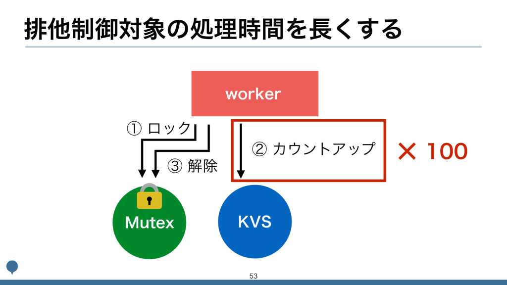 ഉଞ੍ޚରͷॲཧؒΛ͘͢Δ XPSLFS ,74 .VUFY ᶄΧϯτΞοϓ ᶃϩ...