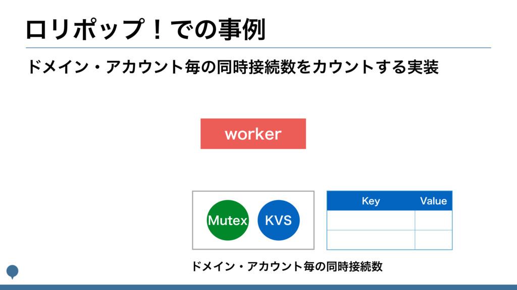 ϩϦϙοϓʂͰͷྫ ,74 .VUFY XPSLFS υϝΠϯɾΞΧϯτຖͷಉଓΛΧ...