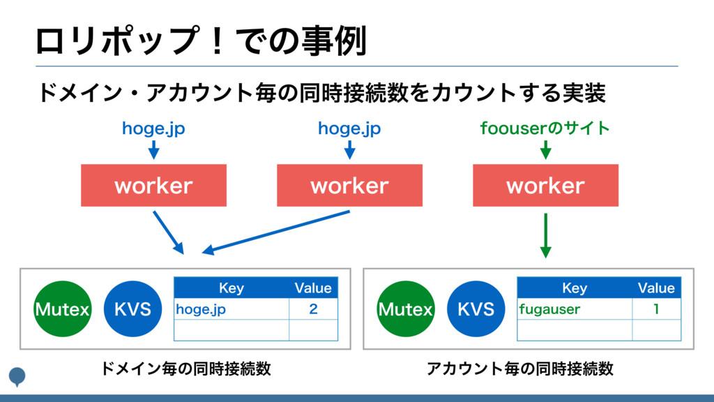 ϩϦϙοϓʂͰͷྫ XPSLFS υϝΠϯɾΞΧϯτຖͷಉଓΛΧϯτ͢Δ࣮ ΞΧ...