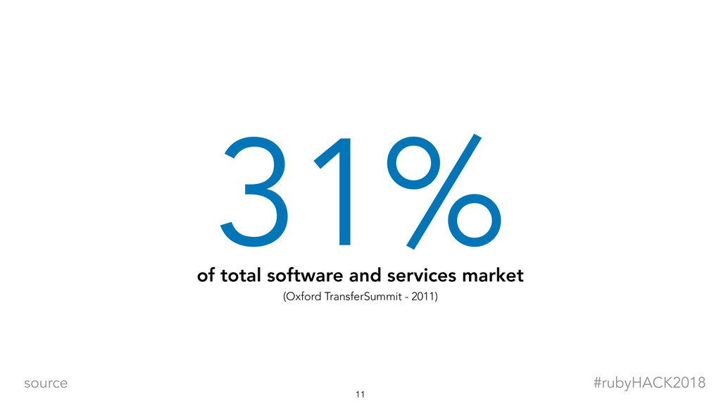 31% of total software and services market (Oxfo...