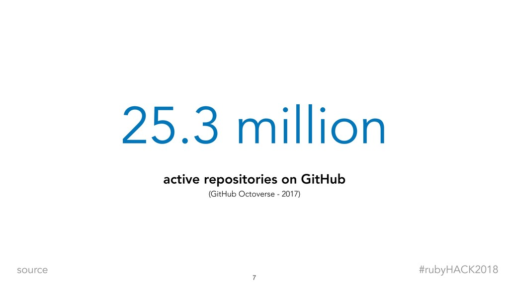 25.3 million active repositories on GitHub (Git...