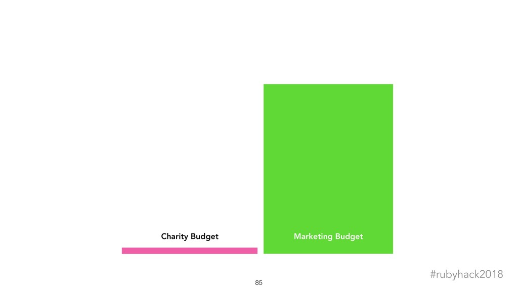!85 #rubyhack2018 Charity Budget Marketing Budg...