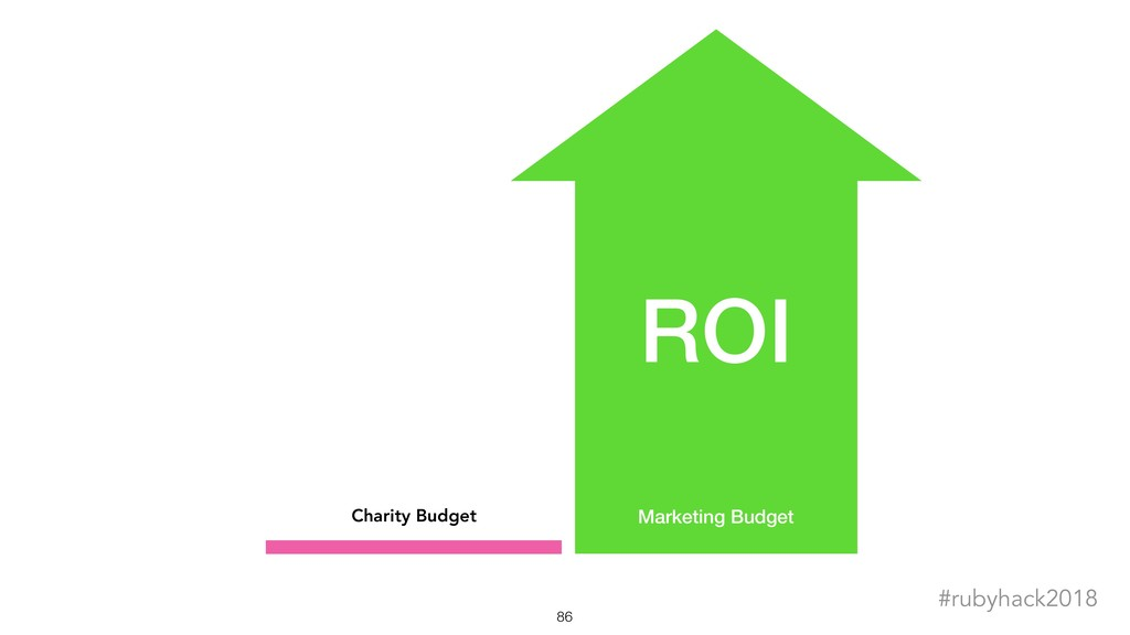 !86 #rubyhack2018 Charity Budget Marketing Budg...