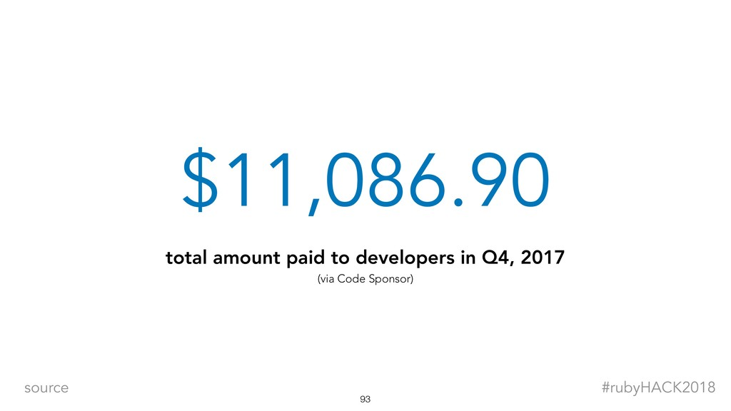 $11,086.90 total amount paid to developers in Q...