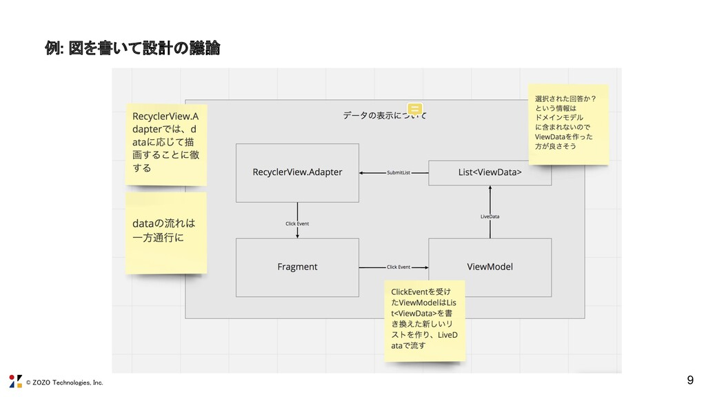 © ZOZO Technologies, Inc. 9 例: 図を書いて設計の議論