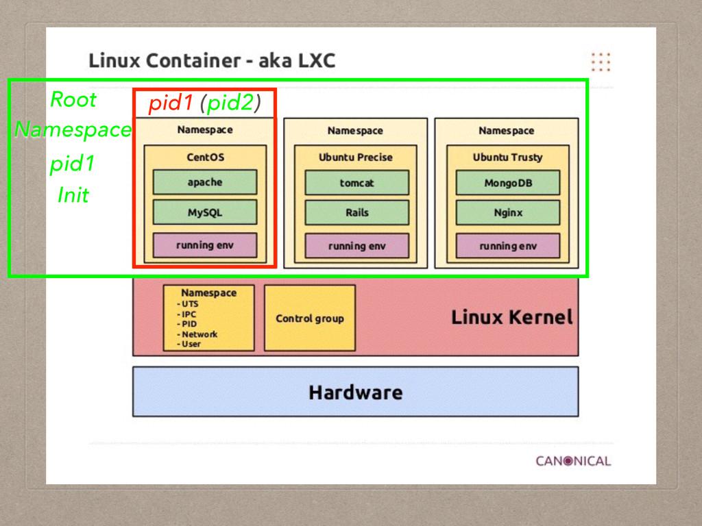 pid1 (pid2) Root Namespace pid1 Init