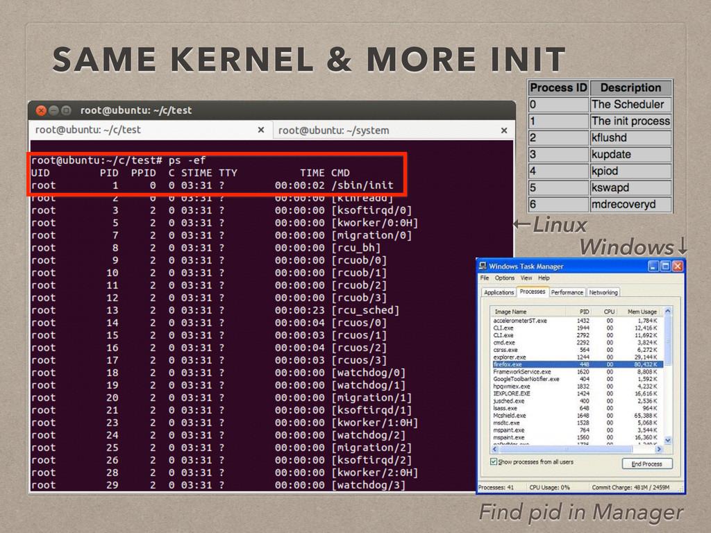 SAME KERNEL & MORE INIT Windows↓ ←Linux Find pi...