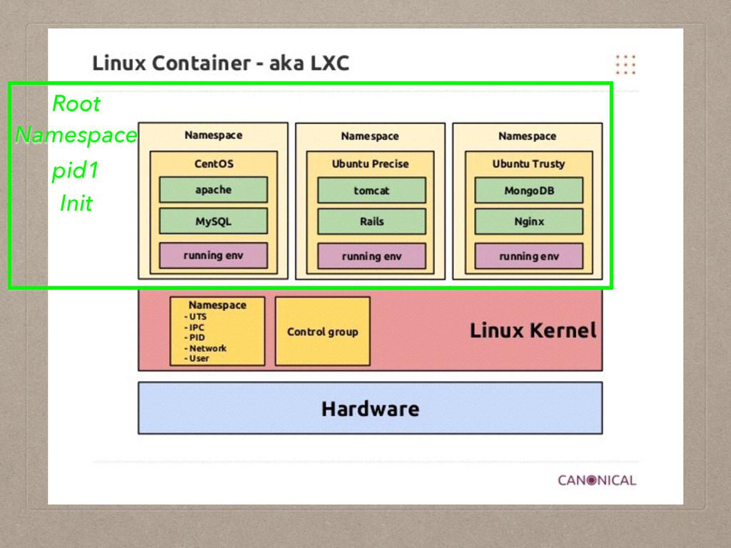 Root Namespace pid1 Init