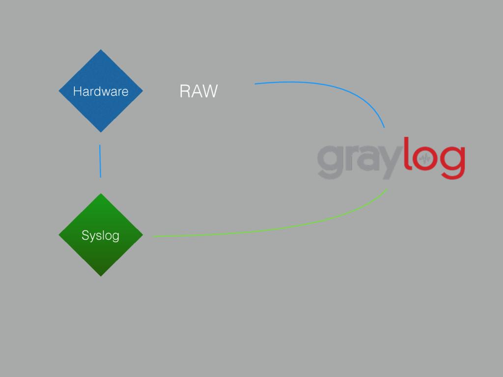 App RAW Hardware Syslog