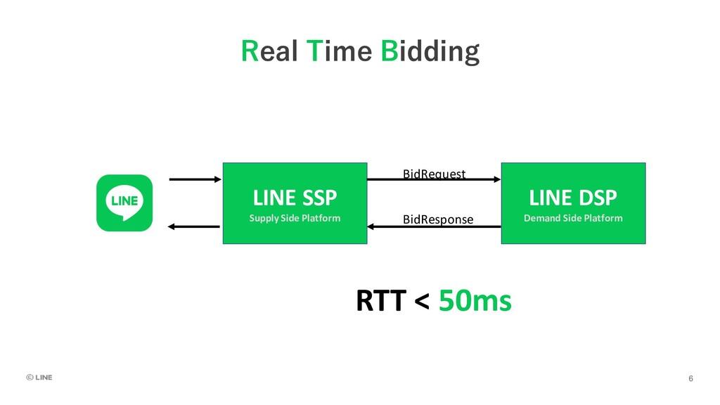 Real Time Bidding RTT < 50ms LINE SSP Supply Si...