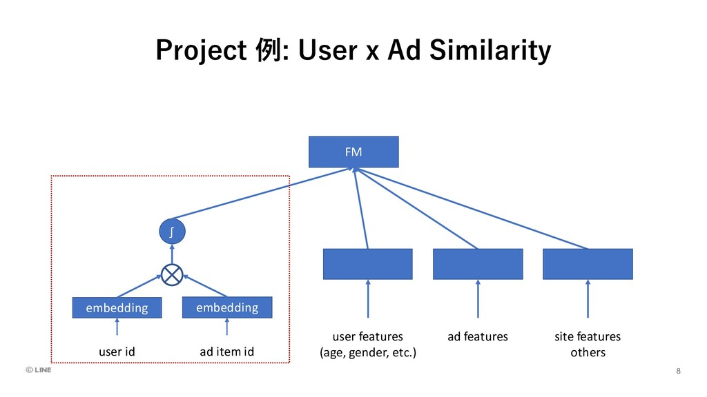 Project 例: User x Ad Similarity embedding user ...