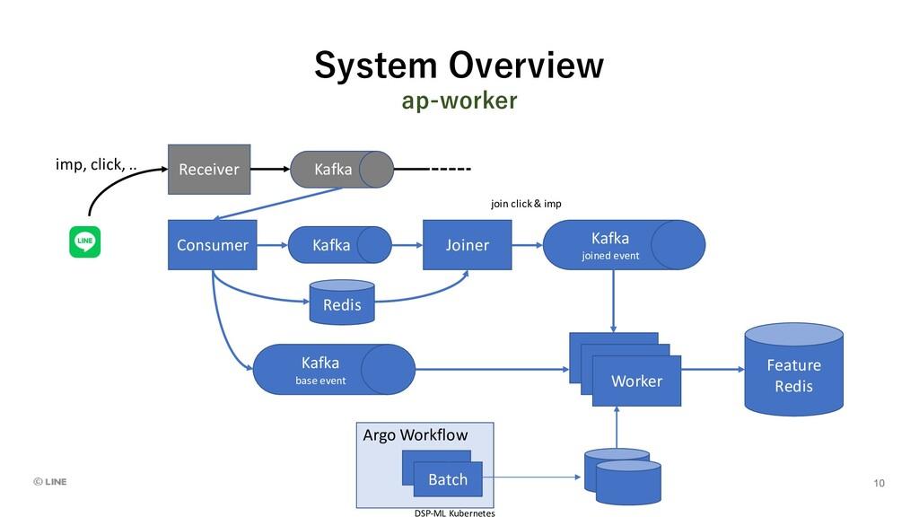 System Overview ap-worker Kafka Receiver imp, c...